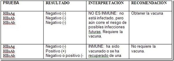 Hepatitis b reactivo valores