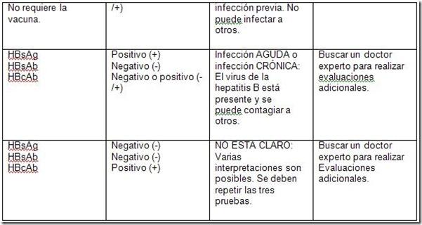 hepatitis b cuadro 2 thumb La interpretación de los análisis de sangre de la hepatitis B