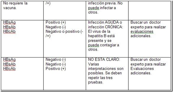 hepatitis b cuadro 2