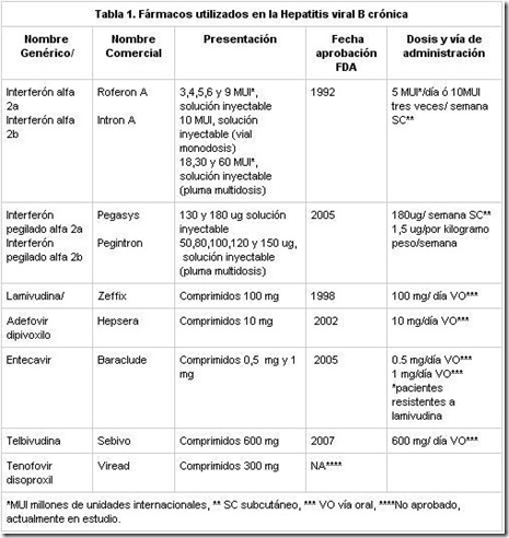 farmacos-hepatitis-b