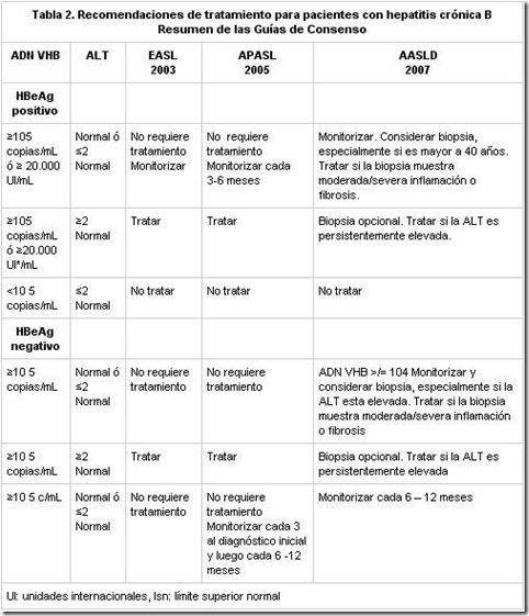 tratamientos-hepatitis-b