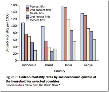 mortalidad menor 5 años clase socioeconómica