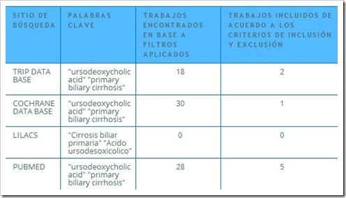 pmo acido ursodesoxicolico subsecretaria de servvicios de salud