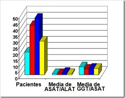 ASAT-ALAT-GGT