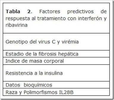 polimorfismos-IL28B-2