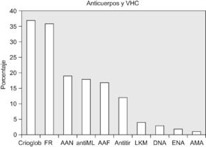 Prevalencia de diversos autoanticuerpos en pacientes con el virus de la hepatitis C: resultados de un metaanálisis realizado en 2.367 pacientes. AAF: anticuerpos antifosfolipídicos; AAN: anticuerpos antinucleares; AMA: anticuerpos antimitocondriales; antiML: anti-músculo liso; Antitir: antitiroideos; Crioglob: crioglobulinas; ENA: anticuerpos contra antígenos extraibles del nucleo (Ro, La, Sm, RNP); FR: factor reumatoide.