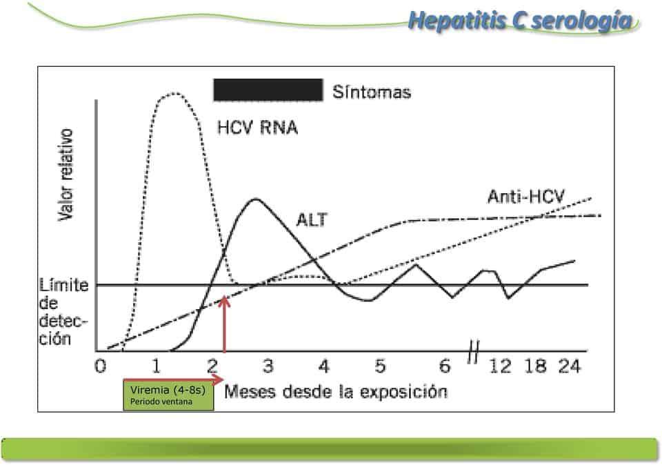 serologia de la hepatitis C