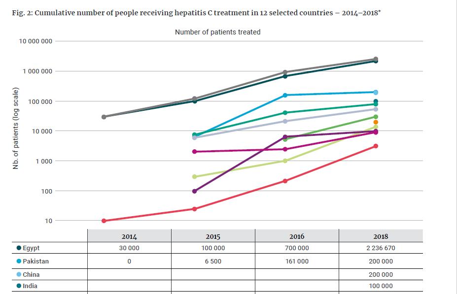 Número acumulado de personas que reciben tratamiento contra la hepatitis C en 12 países seleccionados entre 2014 y 2018
