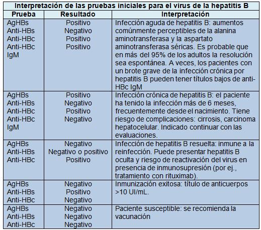 Interpretación del resultado de serología para hepatitis B